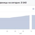 Качественное продвижение в Facebook