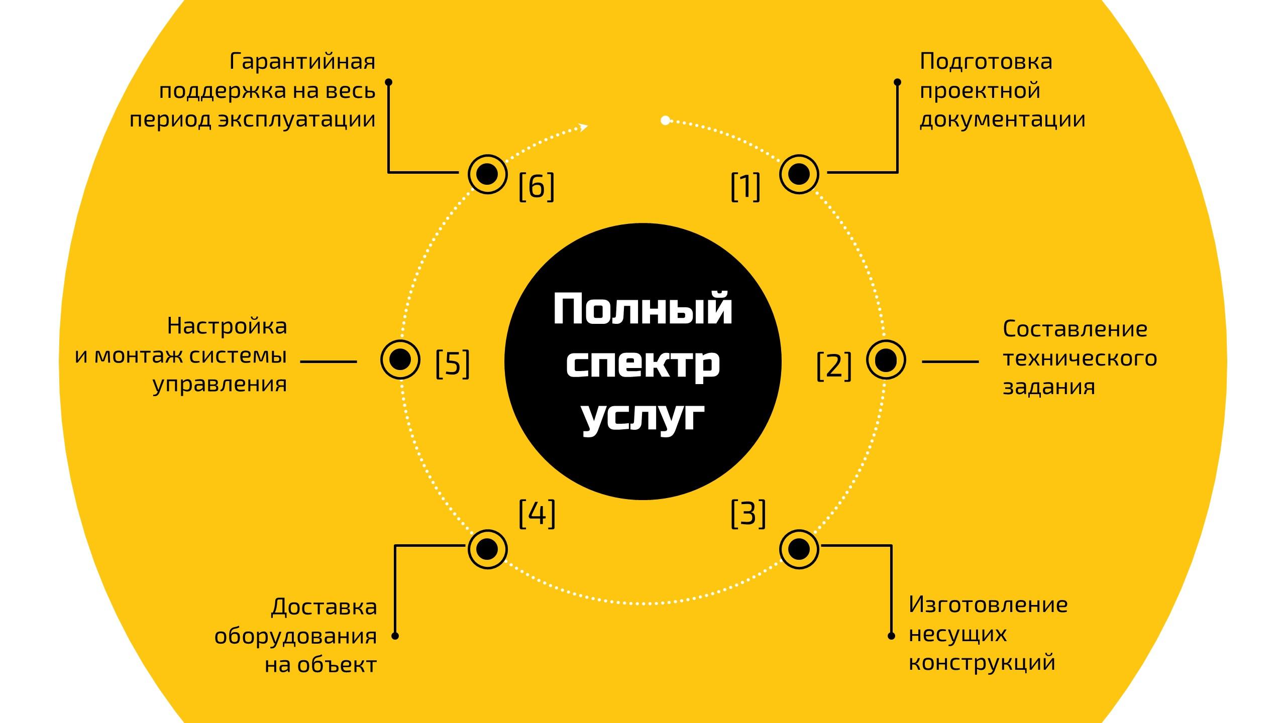 Фото Перечень услуг компании
