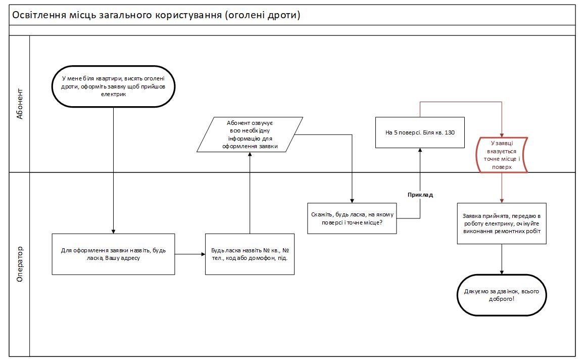 Фото Переклад з російської мови на українську з використанням схем Visio