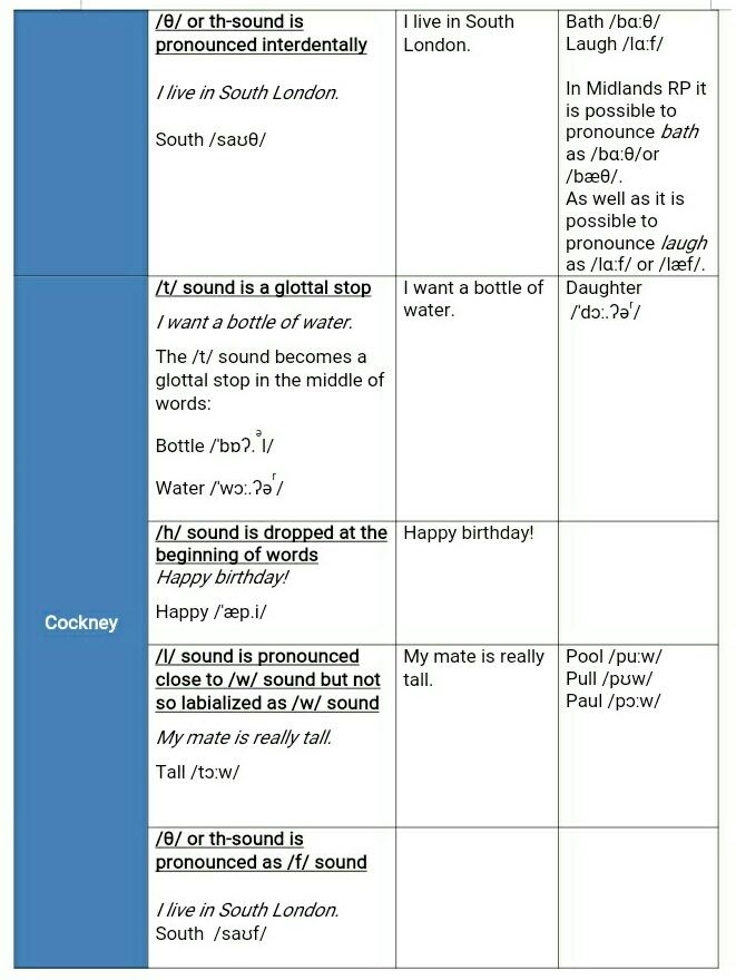Фото Частина таблиці на основі відео. Мова оригіналу: англійська. Тема: акценти Лондона. Час: 15 год. Sample from a table based on a video in English. Preparation time: 15 hours.