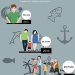 Создание инфографики, презентаций, постеров, инфоргафики с временной шкалой