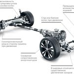 Диагностика ходовой части автомобиля.