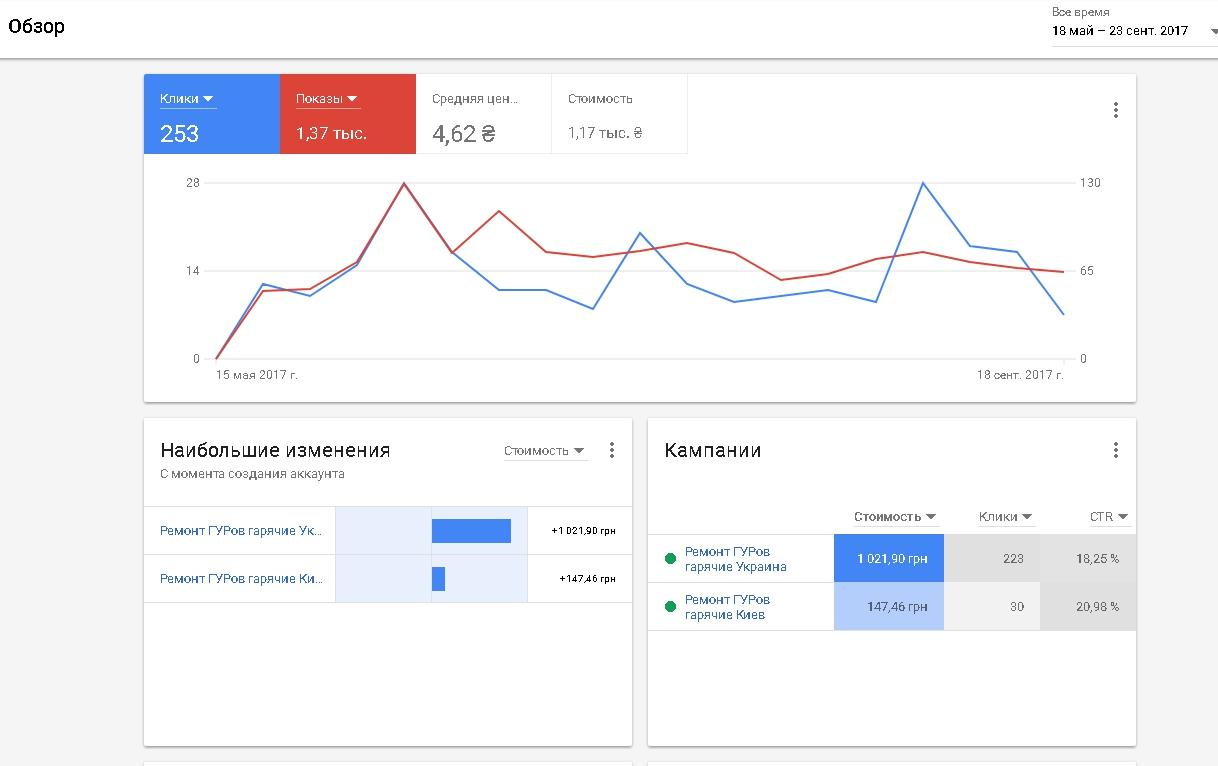Фото Запуск контекстной рекламы Google Adwords