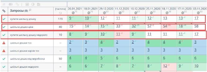 Фото Оптимизация сайта. А именно сбор ключевых запросов, кластеризация, оптимизация страниц (title,desciption, h1)