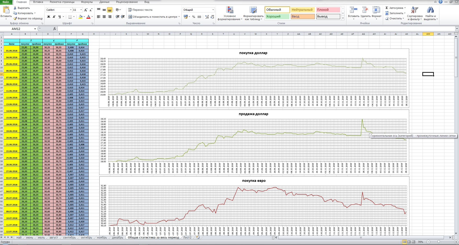 Фото Графики по данным за весь год в MS Excel