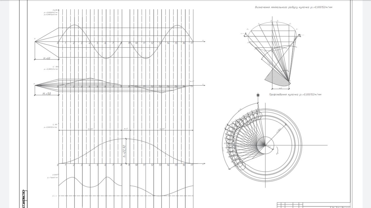 Фото Схема кулачкового механізму