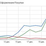 Настраиваю Google Ads от 800 грн. Помогаю малому и среднему бизнесу продвигать свою продукцию/услуги в интернете.