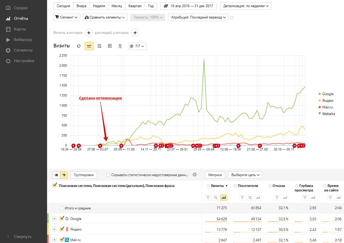Фото Оптимизация магазина на 1С-Битрикс - CMS - сайт добавлен в вебмастера - прописаны мета-теги - добавлен на карты Гугла и Яндекса - правки каталога