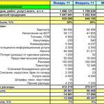 Подготовлю таблицу в Excel