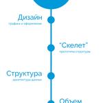 Аудит эффективности сайта компании