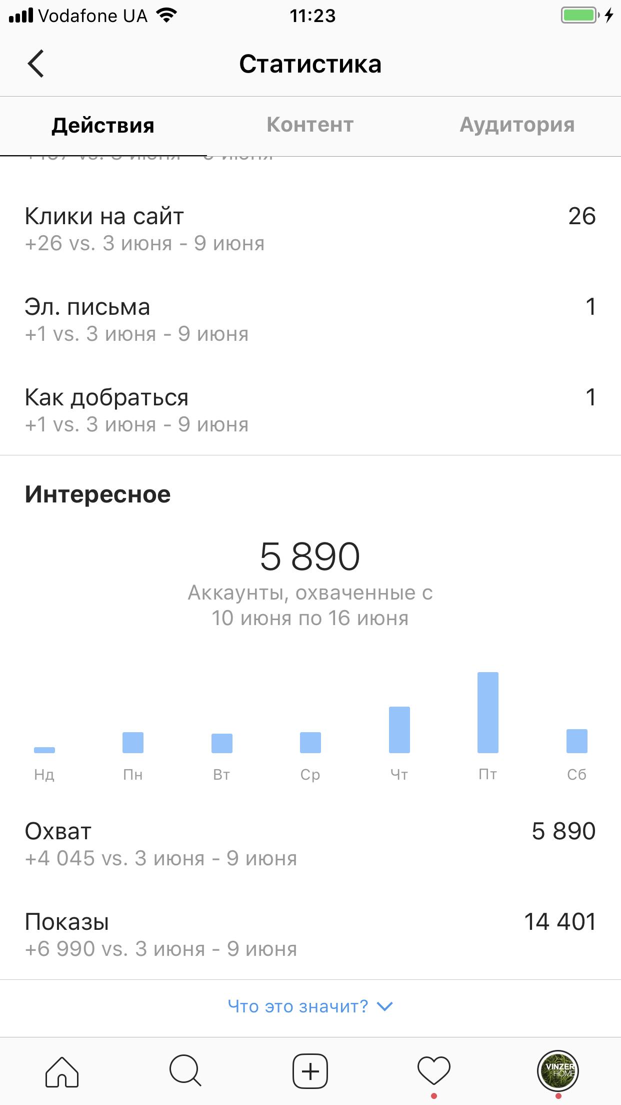 Фото статистика