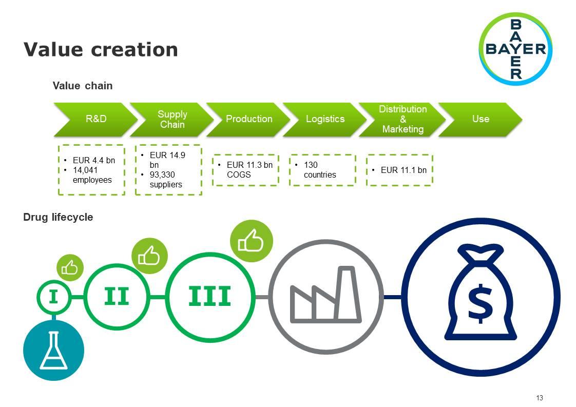 Фото Інформативна презентація фармацевтичної фірми Bayer, виконана англійською мовою на основі фінансових звітів та іншої офіційної інформації компанії.