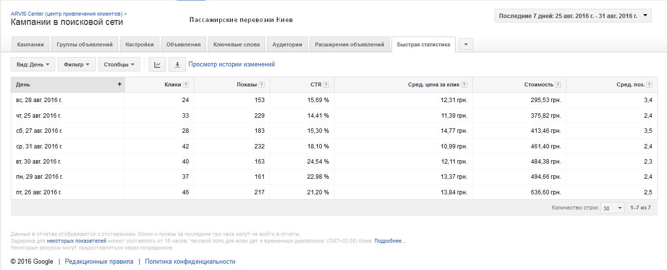 Фото Настройка контекстной рекламы. Google Adwords. Яндекс Директ. 2