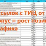 Ссылки с трастовых сайтов с тиц 100-9800 + бонус