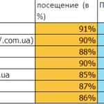 Размещение рекламы на торговых площадках Украины