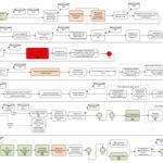 Разработка и внедрение бизнес-процессов
