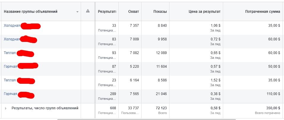 Фото Получение регистраций на лендинг вебинар в очень сжатые сроки (5 дней)
