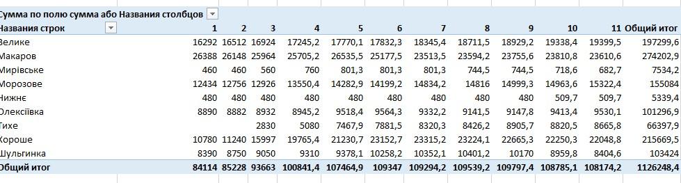 Фото Exel сводные таблицы из больших массивов данных, построение графиков и диаграмм